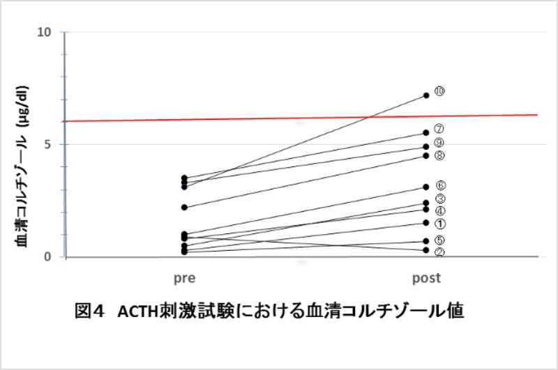 ACTH刺激試験における血清コルチゾール値